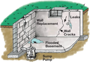 toronto basement waterproofing
