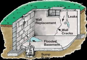 toronto basement waterproofing